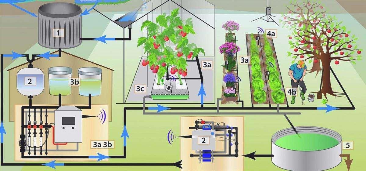 sistemi di fertilizzazione